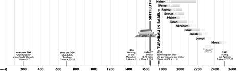 Kalender der Weltgeschichte von Adam bis Mose