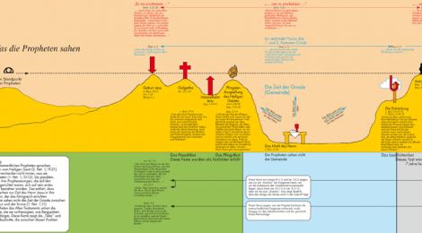 Die Bergspitzen der Prophetie