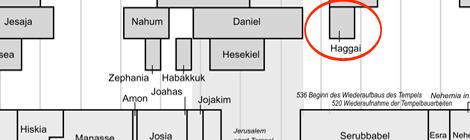 HAGGAI | Baut das Haus Gottes!