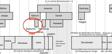 ZEPHANIA | Der Tag des Herrn